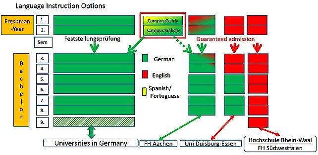 Chương Trình Du Học Freshman Tại Đức