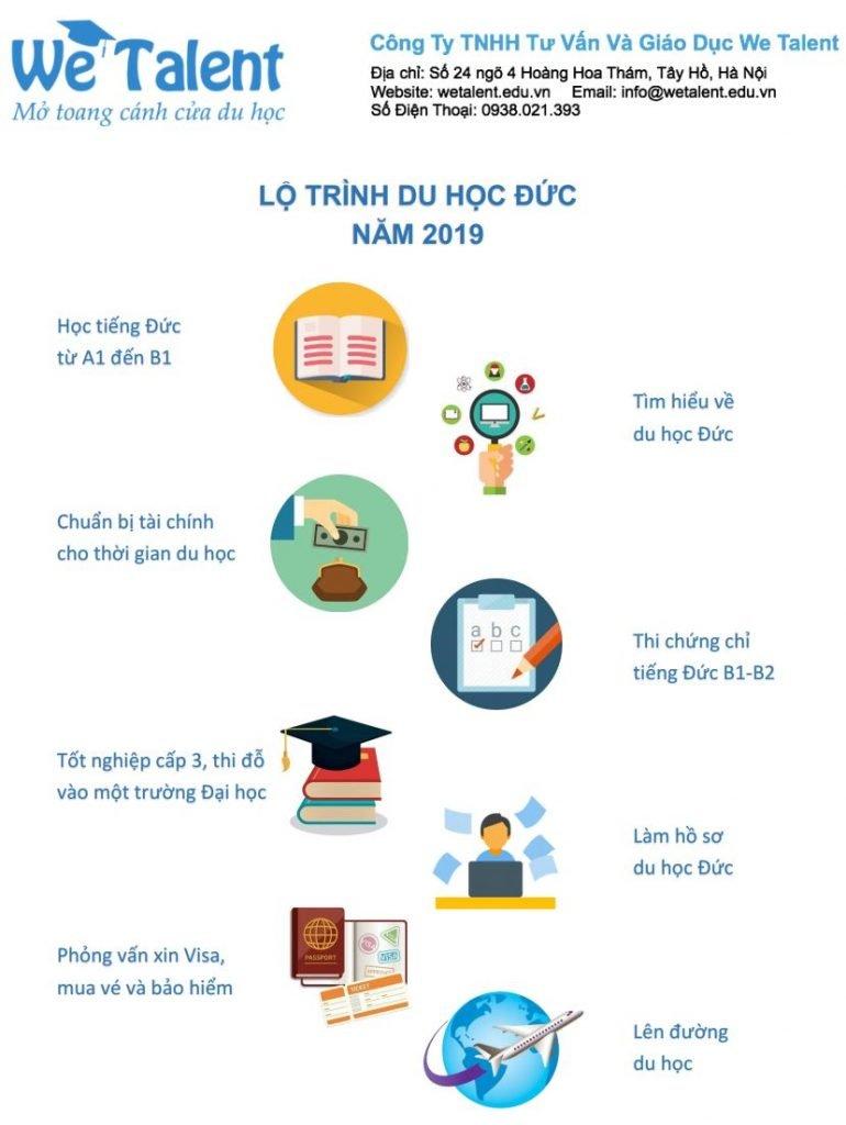 Lộ trình du học Đức 2019