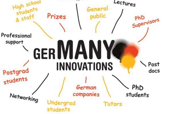 Thông tin Du học Thạc sĩ ở Đức từ A-Z