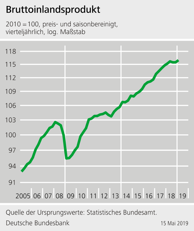 Deutsch là nước nào? kinh tế đức