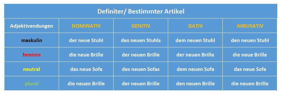 chia đuôi tính từ tiếng Đức Adjektivendungen: definiter/ bestimmter Artikel