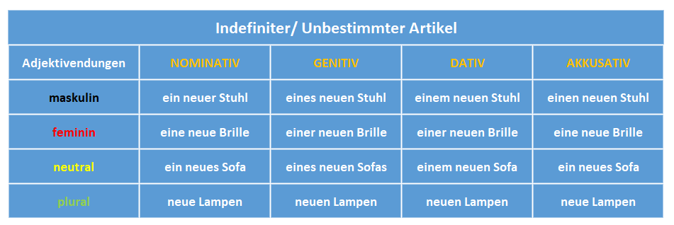 chia đuôi tính từ tiếng Đức Adjektivdeklination: indefiniter/ unbestimmter Artikel