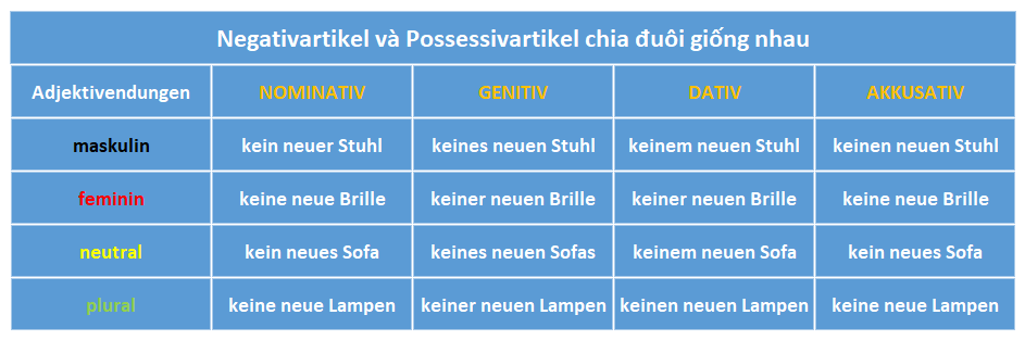 chia đuôi tính từ tiếng Đức Adjektivdeklination: negativer Artikel/ possessiver Artikel