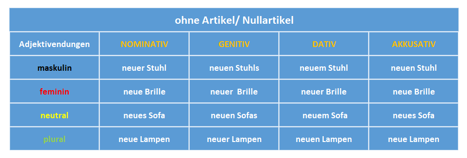 chia đuôi tính từ tiếng Đức Adjektivendungen: ohne Artikel/ Nullartikel