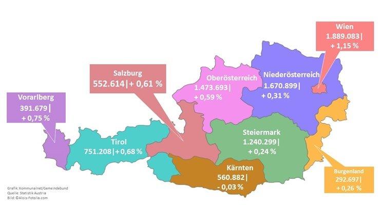 dân số 2018