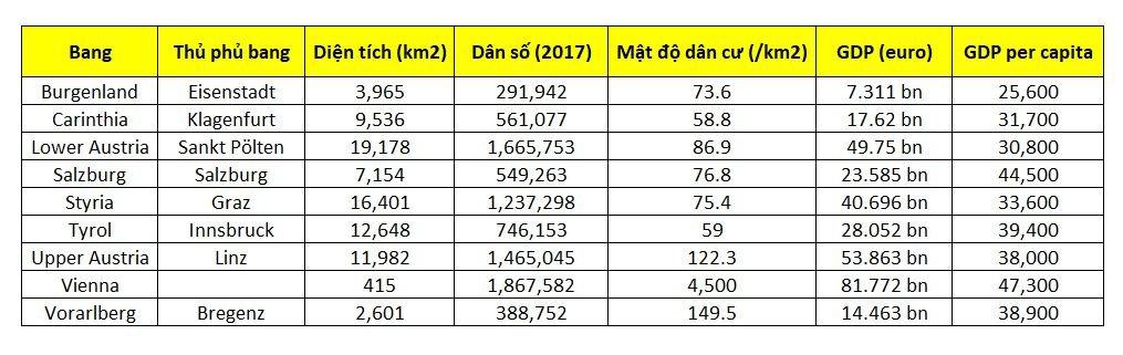 số liệu dân cư Áo