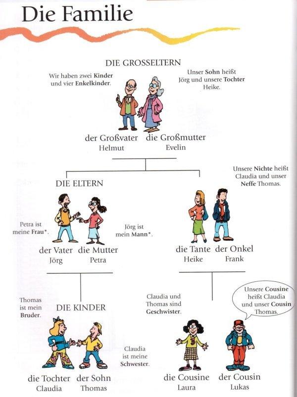 List ừ vựng tiếng Đức chủ đề gia đình đầy đủ nhất